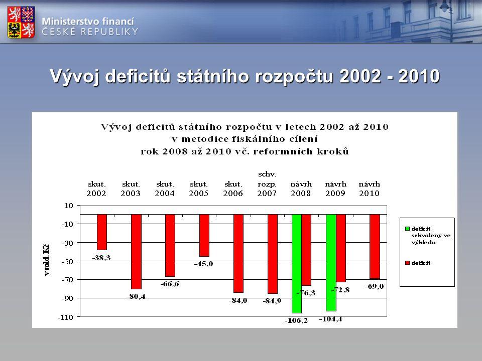 Vývoj deficitů státního rozpočtu 2002 - 2010