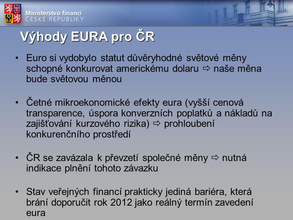 Výhody EURA pro ČR Euro si vydobylo statut důvěryhodné světové měny schopné konkurovat americkému dolaru  naše měna bude světovou měnou Četné mikroekonomické efekty eura (vyšší cenová transparence, úspora konverzních poplatků a nákladů na zajišťování kurzového rizika)  prohloubení konkurenčního prostředí ČR se zavázala k převzetí společné měny  nutná indikace plnění tohoto závazku Stav veřejných financí prakticky jediná bariéra, která brání doporučit rok 2012 jako reálný termín zavedení eura