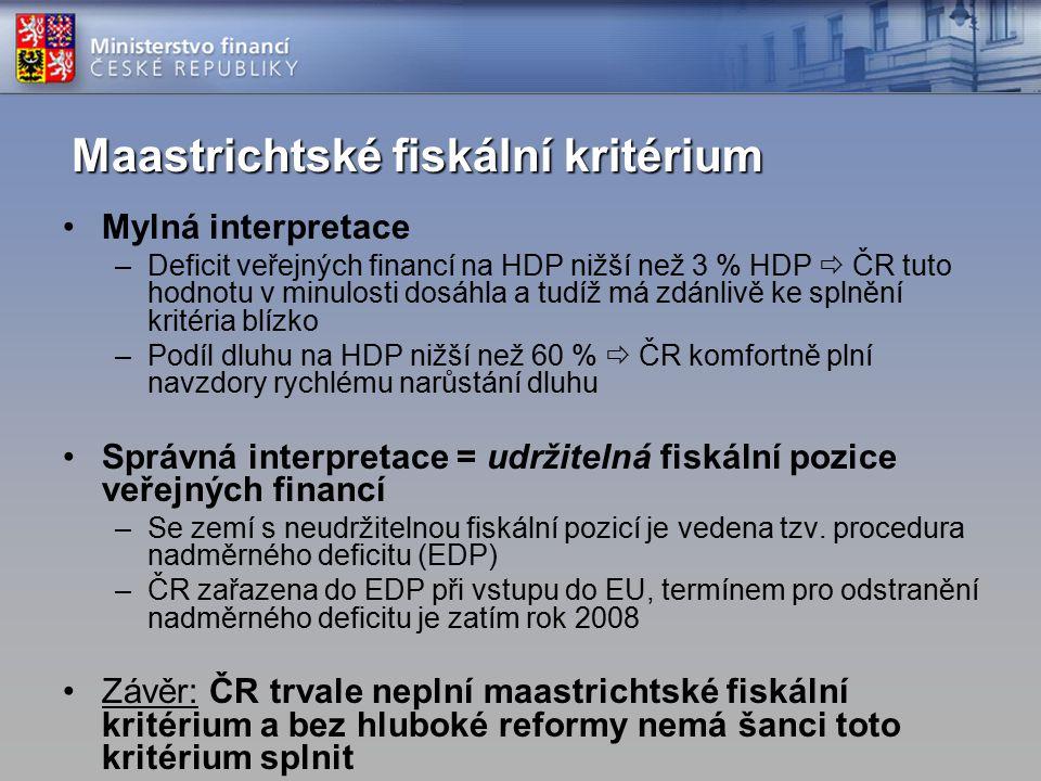 Maastrichtské fiskální kritérium Mylná interpretace –Deficit veřejných financí na HDP nižší než 3 % HDP  ČR tuto hodnotu v minulosti dosáhla a tudíž má zdánlivě ke splnění kritéria blízko –Podíl dluhu na HDP nižší než 60 %  ČR komfortně plní navzdory rychlému narůstání dluhu Správná interpretace = udržitelná fiskální pozice veřejných financí –Se zemí s neudržitelnou fiskální pozicí je vedena tzv.