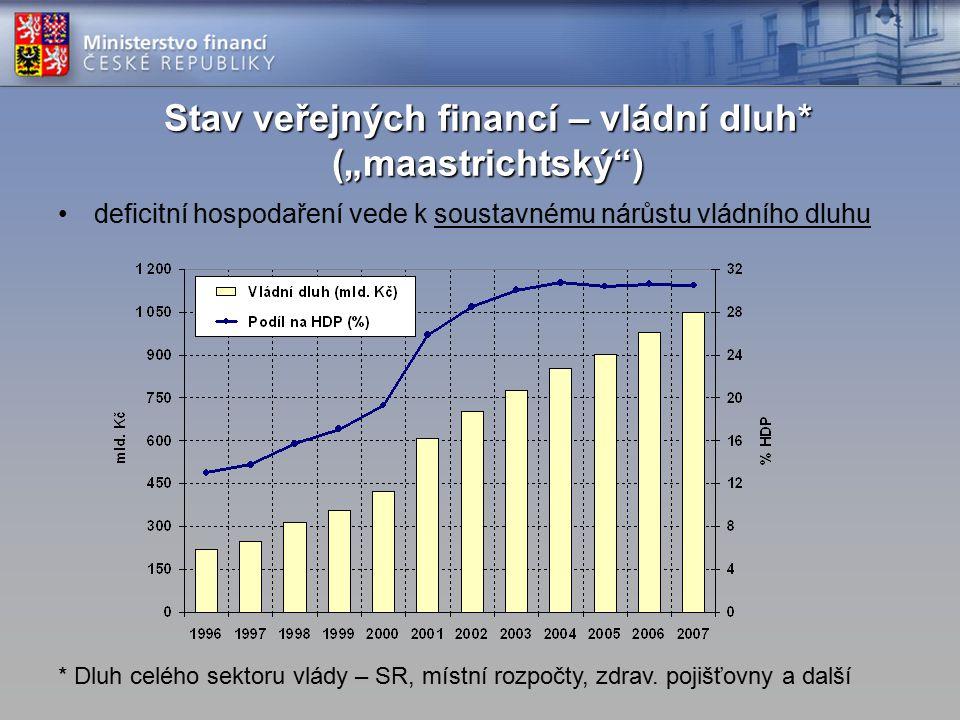 """deficitní hospodaření vede k soustavnému nárůstu vládního dluhu Stav veřejných financí – vládní dluh* (""""maastrichtský ) * Dluh celého sektoru vlády – SR, místní rozpočty, zdrav."""