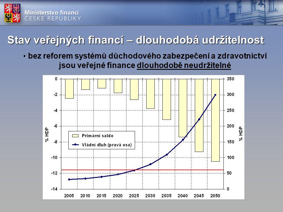 Stav veřejných financí – dlouhodobá udržitelnost bez reforem systémů důchodového zabezpečení a zdravotnictví jsou veřejné finance dlouhodobě neudržitelné