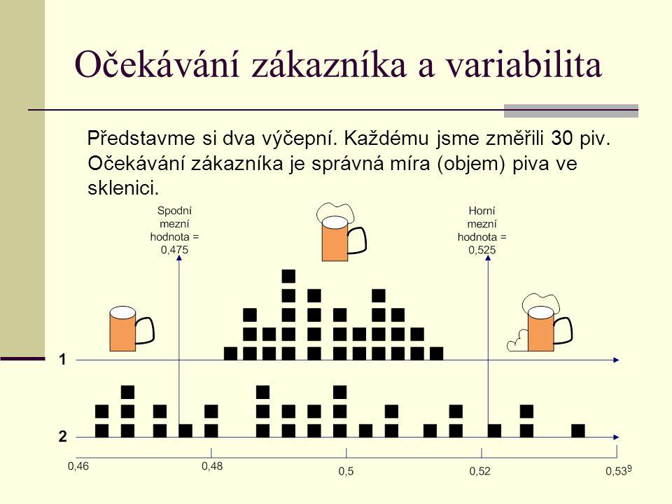 9 Očekávání zákazníka a variabilita Představme si dva výčepní. Každému jsme změřili 30 piv. Očekávání zákazníka je správná míra (objem) piva ve skleni