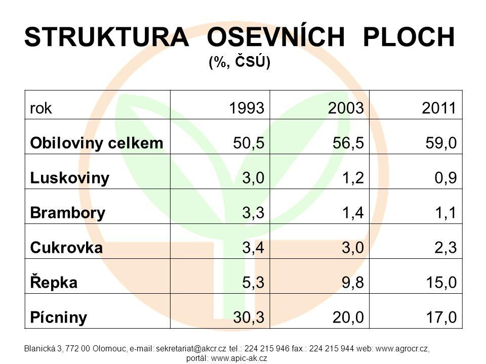 Blanická 3, 772 00 Olomouc, e-mail: sekretariat@akcr.cz tel.: 224 215 946 fax.: 224 215 944 web: www.agrocr.cz, portál: www.apic-ak.cz STRUKTURA OSEVNÍCH PLOCH (%, ČSÚ) rok199320032011 Obiloviny celkem50,556,559,0 Luskoviny3,01,20,9 Brambory3,31,41,1 Cukrovka3,43,02,3 Řepka5,39,815,0 Pícniny30,320,017,0
