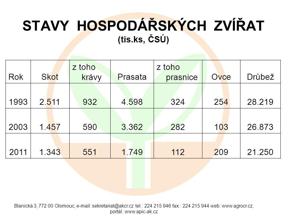 Blanická 3, 772 00 Olomouc, e-mail: sekretariat@akcr.cz tel.: 224 215 946 fax.: 224 215 944 web: www.agrocr.cz, portál: www.apic-ak.cz STAVY HOSPODÁŘS