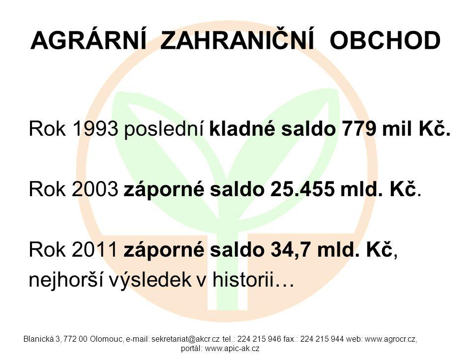 Blanická 3, 772 00 Olomouc, e-mail: sekretariat@akcr.cz tel.: 224 215 946 fax.: 224 215 944 web: www.agrocr.cz, portál: www.apic-ak.cz AGRÁRNÍ ZAHRANIČNÍ OBCHOD Rok 1993 poslední kladné saldo 779 mil Kč.