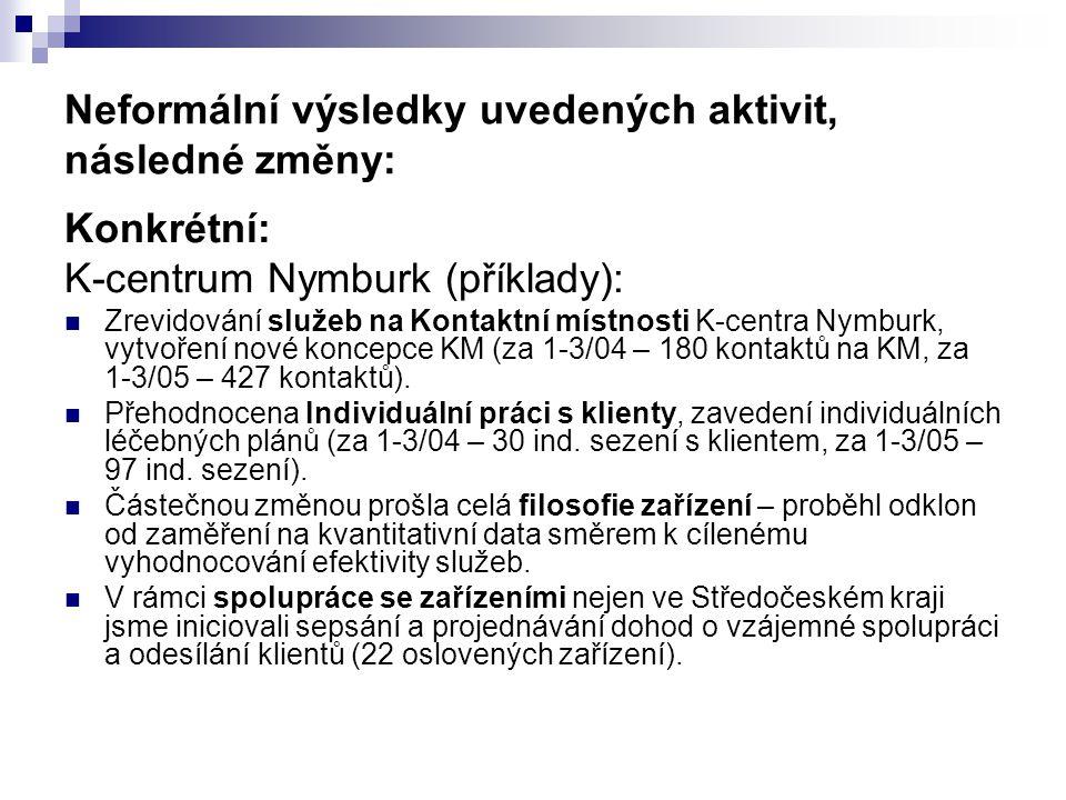 Neformální výsledky uvedených aktivit, následné změny: Konkrétní: K-centrum Nymburk (příklady): Zrevidování služeb na Kontaktní místnosti K-centra Nymburk, vytvoření nové koncepce KM (za 1-3/04 – 180 kontaktů na KM, za 1-3/05 – 427 kontaktů).