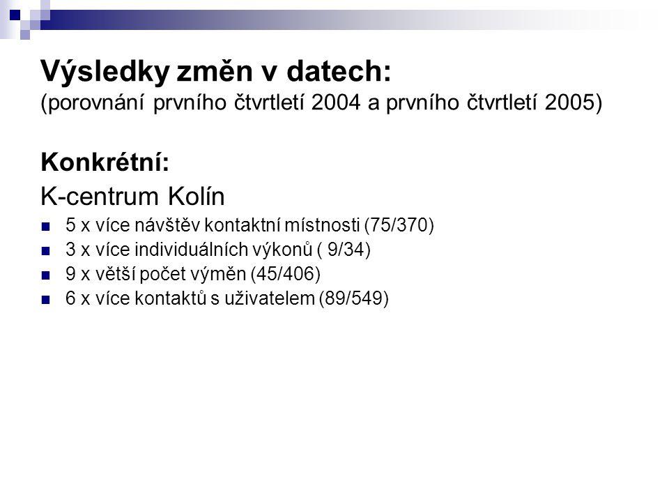 Výsledky změn v datech: (porovnání prvního čtvrtletí 2004 a prvního čtvrtletí 2005) Konkrétní: K-centrum Kolín 5 x více návštěv kontaktní místnosti (7