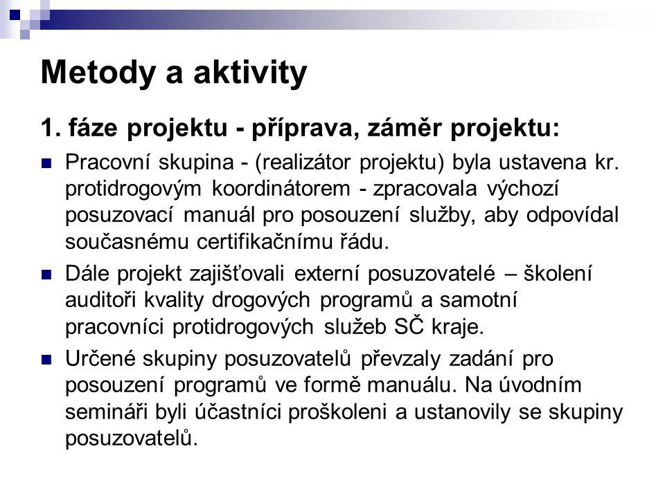 Metody a aktivity 1. fáze projektu - příprava, záměr projektu: Pracovní skupina - (realizátor projektu) byla ustavena kr. protidrogovým koordinátorem