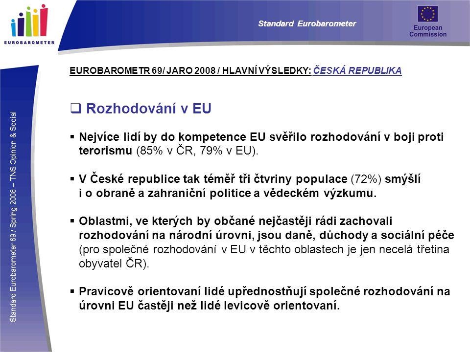 Standard Eurobarometer 69 / Spring 2008 – TNS Opinion & Social Standard Eurobarometer EUROBAROMETR 69/ JARO 2008 / HLAVNÍ VÝSLEDKY: ČESKÁ REPUBLIKA  Rozhodování v EU  Nejvíce lidí by do kompetence EU svěřilo rozhodování v boji proti terorismu (85% v ČR, 79% v EU).