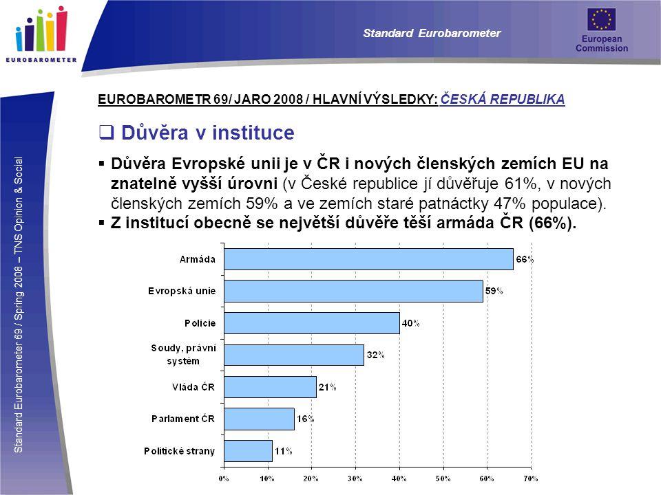 Standard Eurobarometer 69 / Spring 2008 – TNS Opinion & Social Standard Eurobarometer EUROBAROMETR 69/ JARO 2008 / HLAVNÍ VÝSLEDKY: ČESKÁ REPUBLIKA  Důvěra v instituce  Důvěra Evropské unii je v ČR i nových členských zemích EU na znatelně vyšší úrovni (v České republice jí důvěřuje 61%, v nových členských zemích 59% a ve zemích staré patnáctky 47% populace).