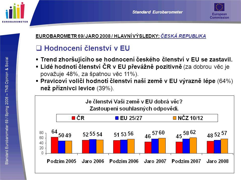 Standard Eurobarometer 69 / Spring 2008 – TNS Opinion & Social Standard Eurobarometer EUROBAROMETR 69/ JARO 2008 / HLAVNÍ VÝSLEDKY: ČESKÁ REPUBLIKA  Podpora rozšiřování EU  Občané EU nejčastěji souhlasí s případným přijetím Norska (78%), Švýcarska (77%), a Islandu (71%).
