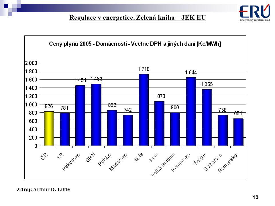 13 Regulace v energetice. Zelená kniha – JEK EU Zdroj: Arthur D. Little