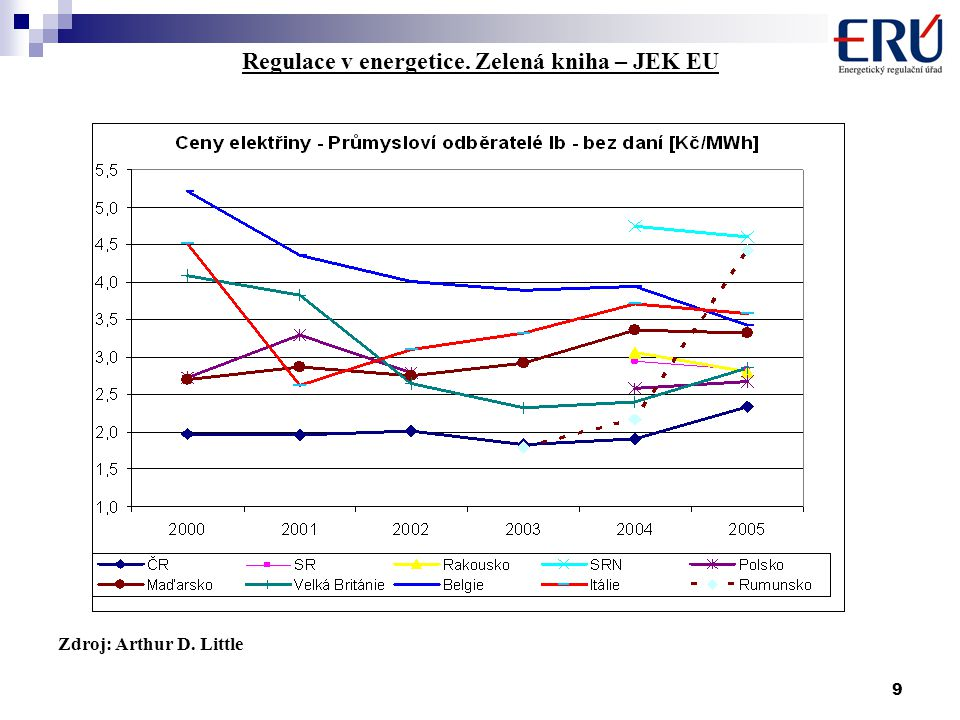 9 Regulace v energetice. Zelená kniha – JEK EU Zdroj: Arthur D. Little