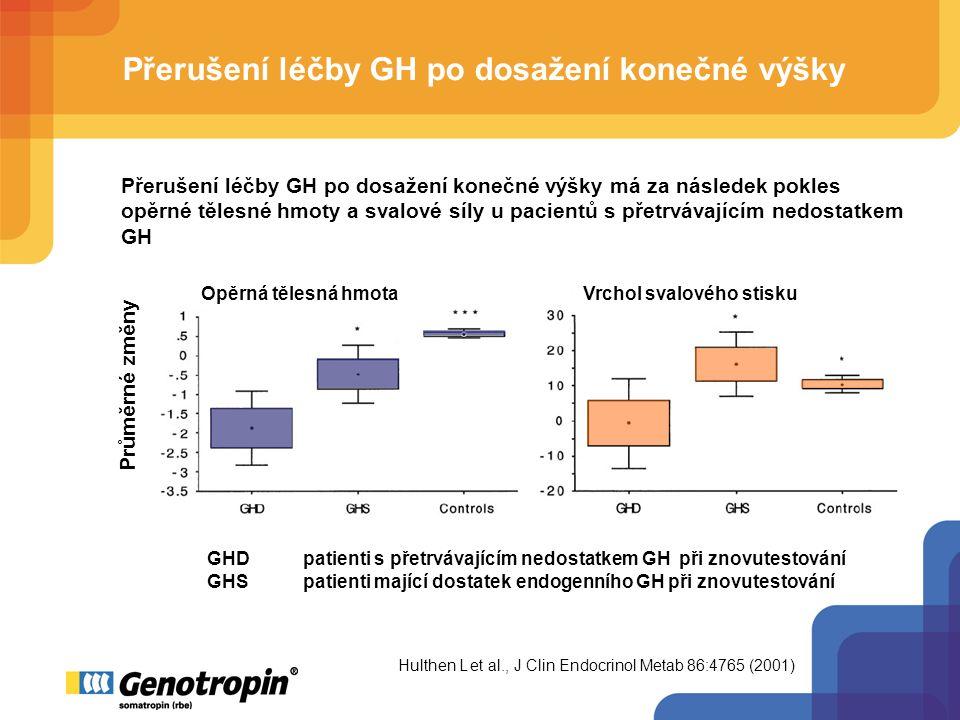 Přerušení léčby GH po dosažení konečné výšky Průměrné změny Přerušení léčby GH po dosažení konečné výšky má za následek pokles opěrné tělesné hmoty a svalové síly u pacientů s přetrvávajícím nedostatkem GH Hulthen L et al., J Clin Endocrinol Metab 86:4765 (2001) Opěrná tělesná hmota Vrchol svalového stisku GHDpatienti s přetrvávajícím nedostatkem GH při znovutestování GHSpatienti mající dostatek endogenního GH při znovutestování