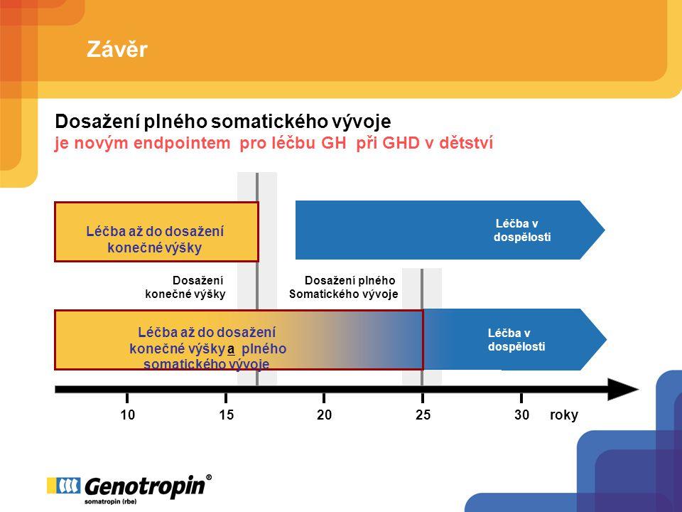 Závěr 1015202530roky Dosažení konečné výšky Dosažení plného Somatického vývoje Léčba až do dosažení konečné výšky Léčba v dospělosti Léčba až do dosažení konečné výšky a plného somatického vývoje Léčba v dospělosti Dosažení plného somatického vývoje je novým endpointem pro léčbu GH při GHD v dětství