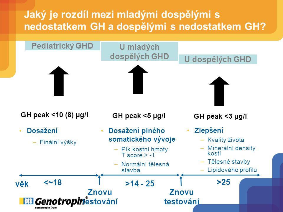 Dosažení –Finální výšky Pediatrický GHD U mladých dospělých GHD U dospělých GHD GH peak <10 (8) µg/l GH peak <5 µg/l GH peak <3 µg/l Dosažení plného somatického vývoje –Pík kostní hmoty T score > -1 –Normální tělesná stavba Zlepšení –Kvality života –Minerální density kostí –Tělesné stavby –Lipidového profilu Znovu testování Znovu testování <~18 >14 - 25 >25 věk Jaký je rozdíl mezi mladými dospělými s nedostatkem GH a dospělými s nedostatkem GH
