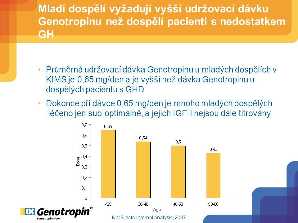 Mladí dospělí vyžadují vyšší udržovací dávku Genotropinu než dospělí pacienti s nedostatkem GH Průměrná udržovací dávka Genotropinu u mladých dospělích v KIMS je 0,65 mg/den a je vyšší než dávka Genotropinu u dospělých pacientů s GHD Dokonce při dávce 0,65 mg/den je mnoho mladých dospělých léčeno jen sub-optimálně, a jejich IGF-I nejsou dále titrovány KIMS data internal analysis, 2007 Age