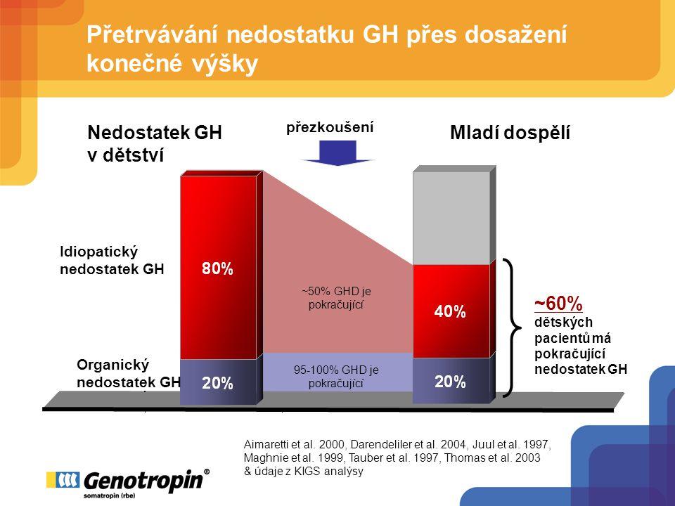 Přetrvávání nedostatku GH přes dosažení konečné výšky ~50% GHD je pokračující 95-100% GHD je pokračující Organický nedostatek GH Idiopatický nedostatek GH ~60% dětských pacientů má pokračující nedostatek GH přezkoušení Aimaretti et al.