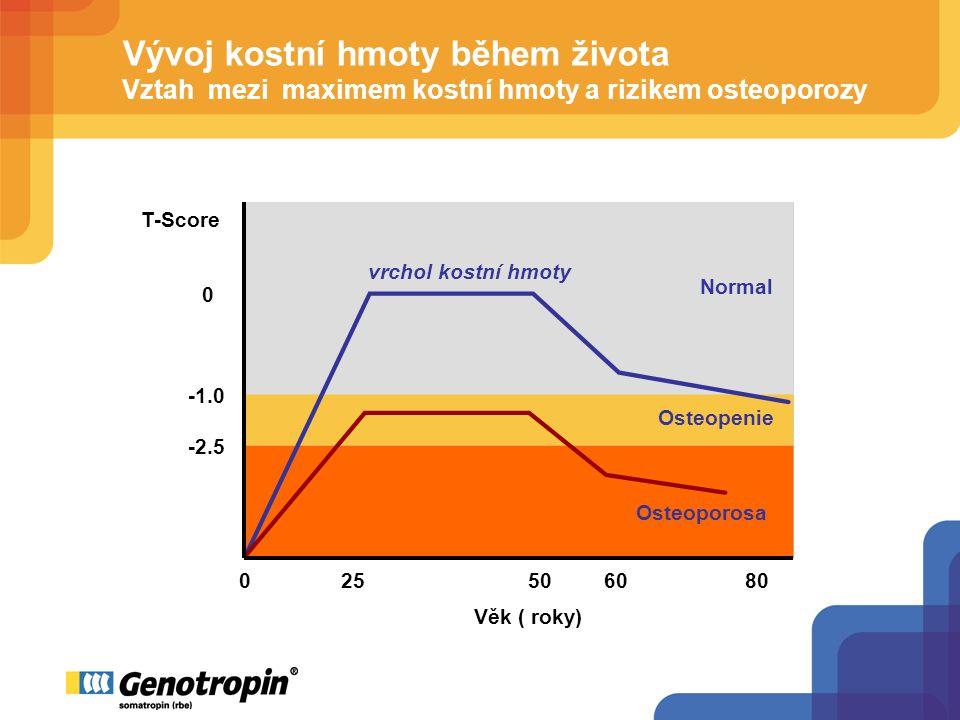 Vývoj kostní hmoty během života Vztah mezi maximem kostní hmoty a rizikem osteoporozy Age 0255060 Věk ( roky) 80 -2.5 0 T-Score Normal Osteopenie Osteoporosa vrchol kostní hmoty