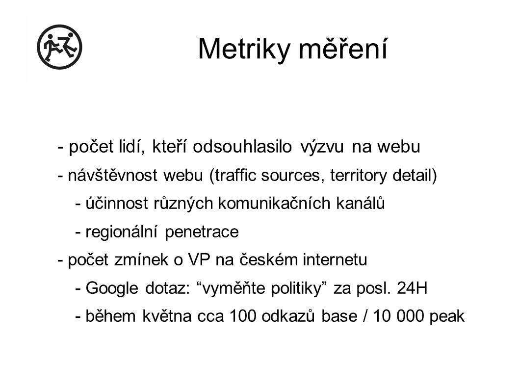 Metriky měření - počet lidí, kteří odsouhlasilo výzvu na webu - návštěvnost webu (traffic sources, territory detail) - účinnost různých komunikačních kanálů - regionální penetrace - počet zmínek o VP na českém internetu - Google dotaz: vyměňte politiky za posl.
