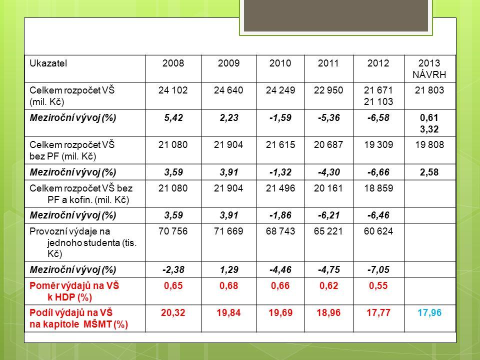 Ukazatel200820092010201120122013 NÁVRH Celkem rozpočet VŠ (mil.