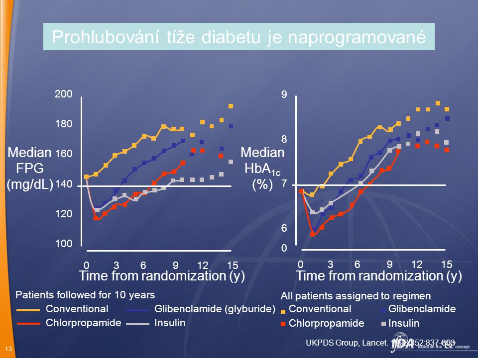 13 Prohlubování tíže diabetu je naprogramované 200 180 160 140 120 100 Median FPG (mg/dL) Time from randomization (y) Median HbA 1c (%) 98769876 0 Con