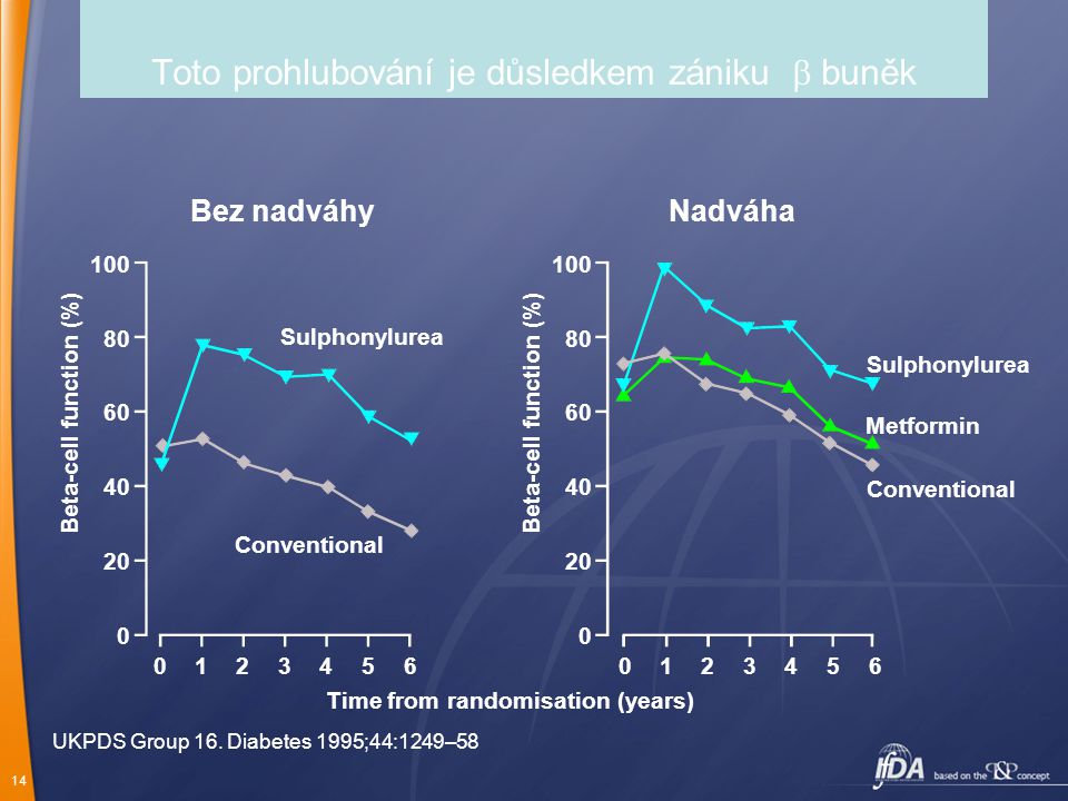 14 Toto prohlubování je důsledkem zániku  buněk 100 80 60 40 20 0 Beta-cell function (%) Time from randomisation (years) Conventional Sulphonylurea M