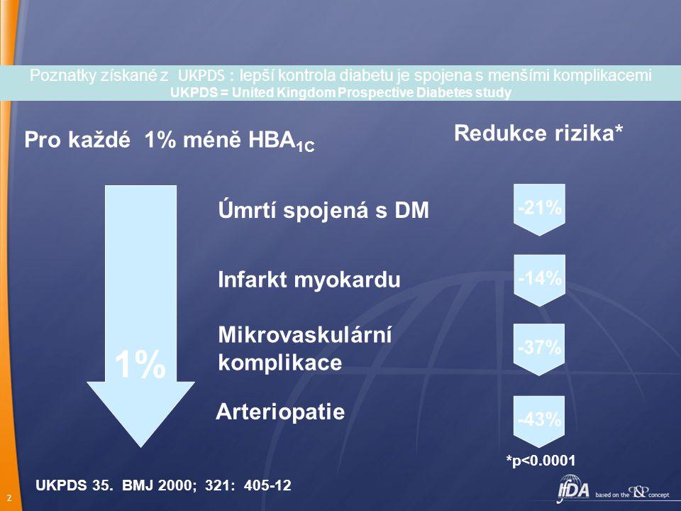 2 Pro každé 1% méně HBA 1C Redukce rizika* 1% Úmrtí spojená s DM Infarkt myokardu Mikrovaskulární komplikace Arteriopatie UKPDS 35. BMJ 2000; 321: 405