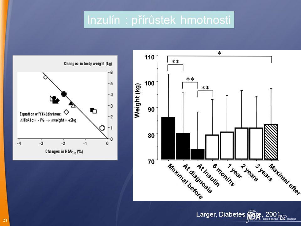 21 Inzulín : přírůstek hmotnosti Larger, Diabetes Care, 2001