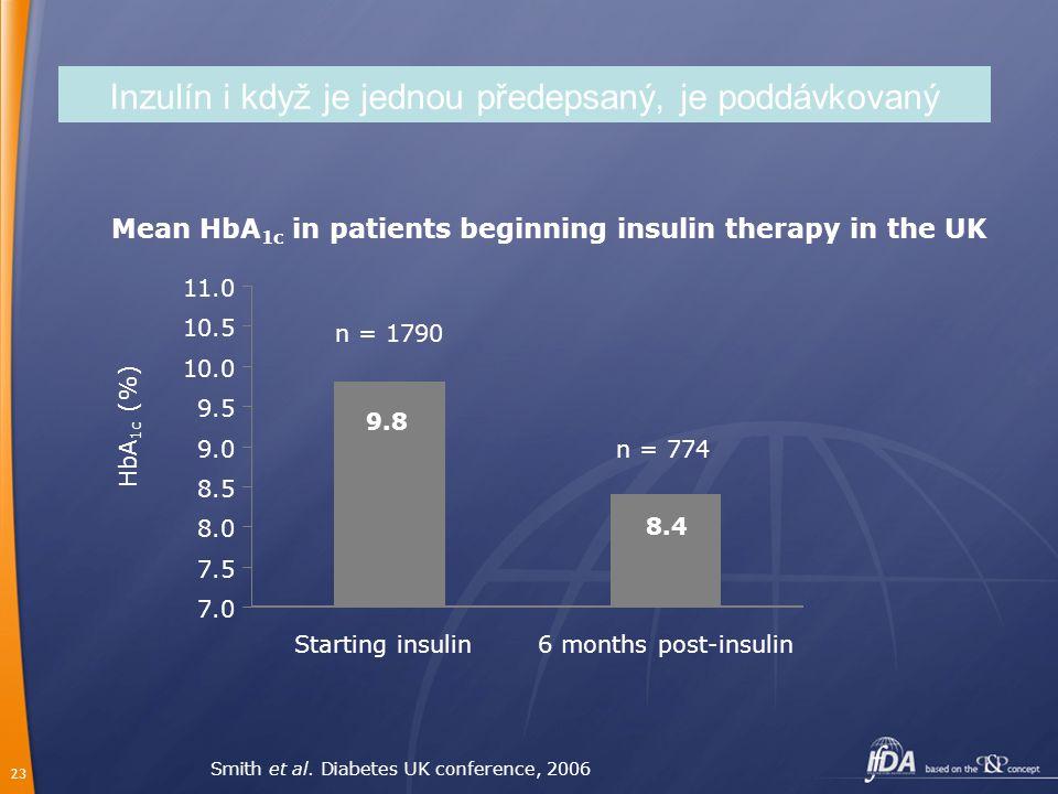 23 Inzulín i když je jednou předepsaný, je poddávkovaný Smith et al. Diabetes UK conference, 2006 Mean HbA 1c in patients beginning insulin therapy in