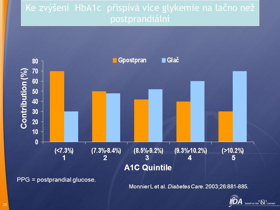25 PPG = postprandial glucose. Monnier L et al. Diabetes Care. 2003;26:881-885. Contribution (%) A1C Quintile Ke zvýšení HbA1c přispívá více glykemie