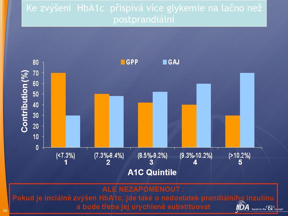 26 Contribution (%) A1C Quintile Ke zvýšení HbA1c přispívá více glykemie na lačno než postprandiální 12345 ALE NEZAPOMENOUT : Pokud je inciálně zvýšen