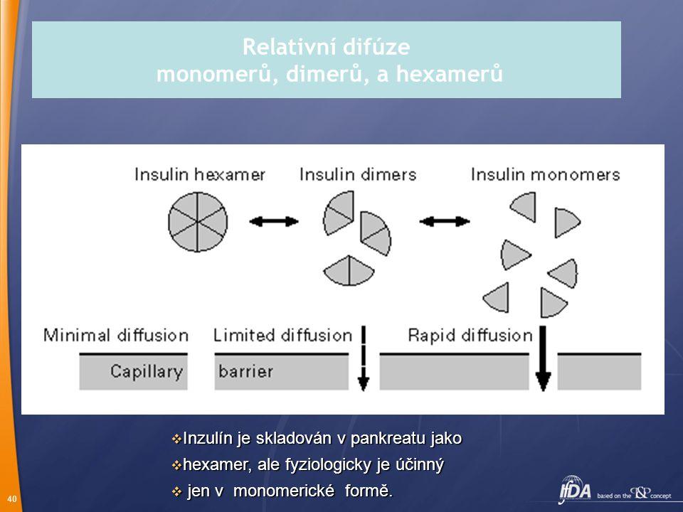 40 Relativní difúze monomerů, dimerů, a hexamerů  Inzulín je skladován v pankreatu jako  hexamer, ale fyziologicky je účinný  jen v monomerické for