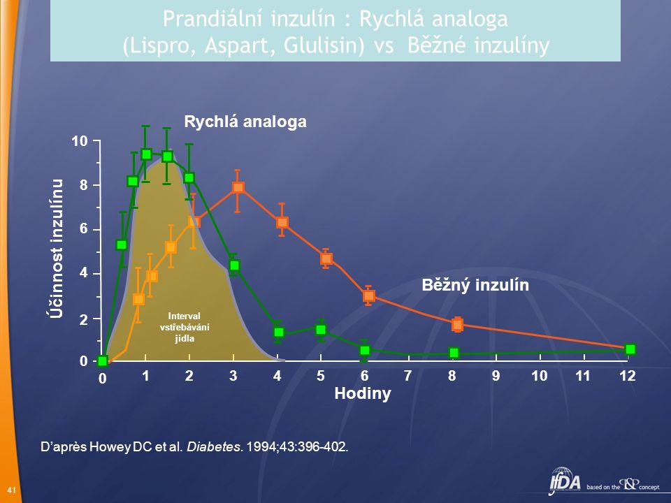 41 Prandiální inzulín : Rychlá analoga (Lispro, Aspart, Glulisin) vs Běžné inzulíny Hodiny D'après Howey DC et al. Diabetes. 1994;43:396-402. 10 8 6 4
