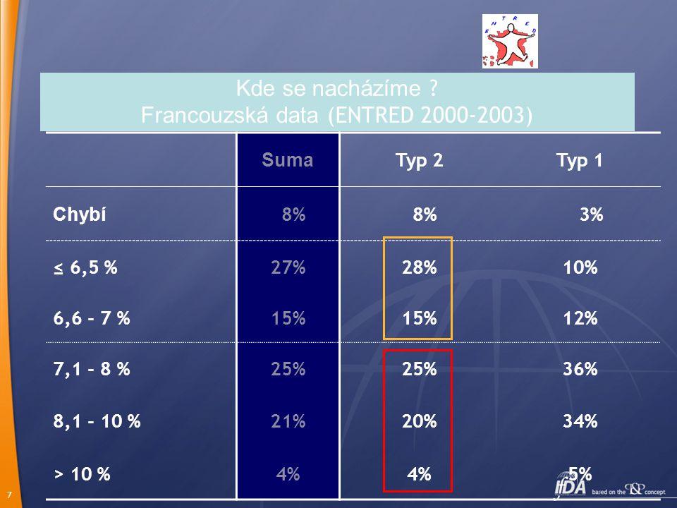7 Kde se nacházíme ? Francouzská data (ENTRED 2000-2003) Suma Typ 2Typ 1 Chybí 8% 3% ≤ 6,5 %27%28%10% 6,6 - 7 %15% 12% 7,1 - 8 %25% 36% 8,1 - 10 %21%2