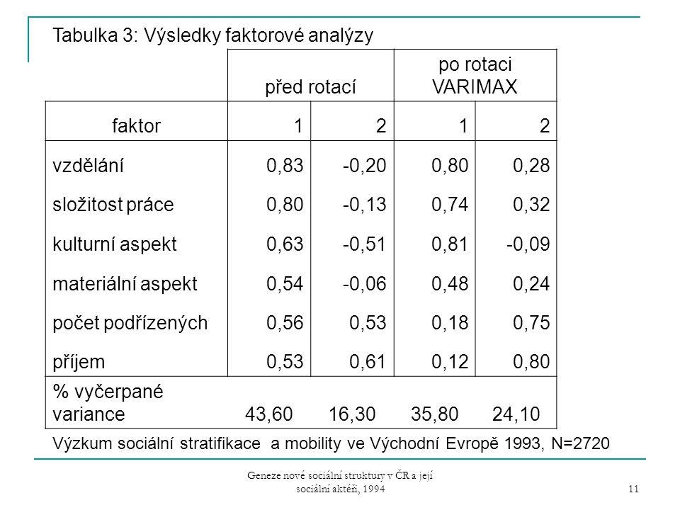 Geneze nové sociální struktury v ČR a její sociální aktéři, 1994 11 Tabulka 3: Výsledky faktorové analýzy před rotací po rotaci VARIMAX faktor1212 vzd