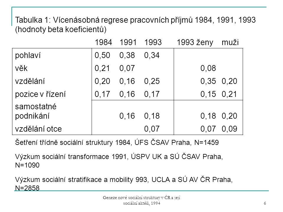 Geneze nové sociální struktury v ČR a její sociální aktéři, 1994 6 Tabulka 1: Vícenásobná regrese pracovních příjmů 1984, 1991, 1993 (hodnoty beta koe