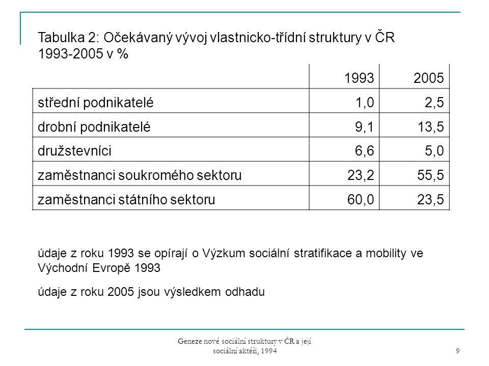 Geneze nové sociální struktury v ČR a její sociální aktéři, 1994 9 Tabulka 2: Očekávaný vývoj vlastnicko-třídní struktury v ČR 1993-2005 v % 19932005