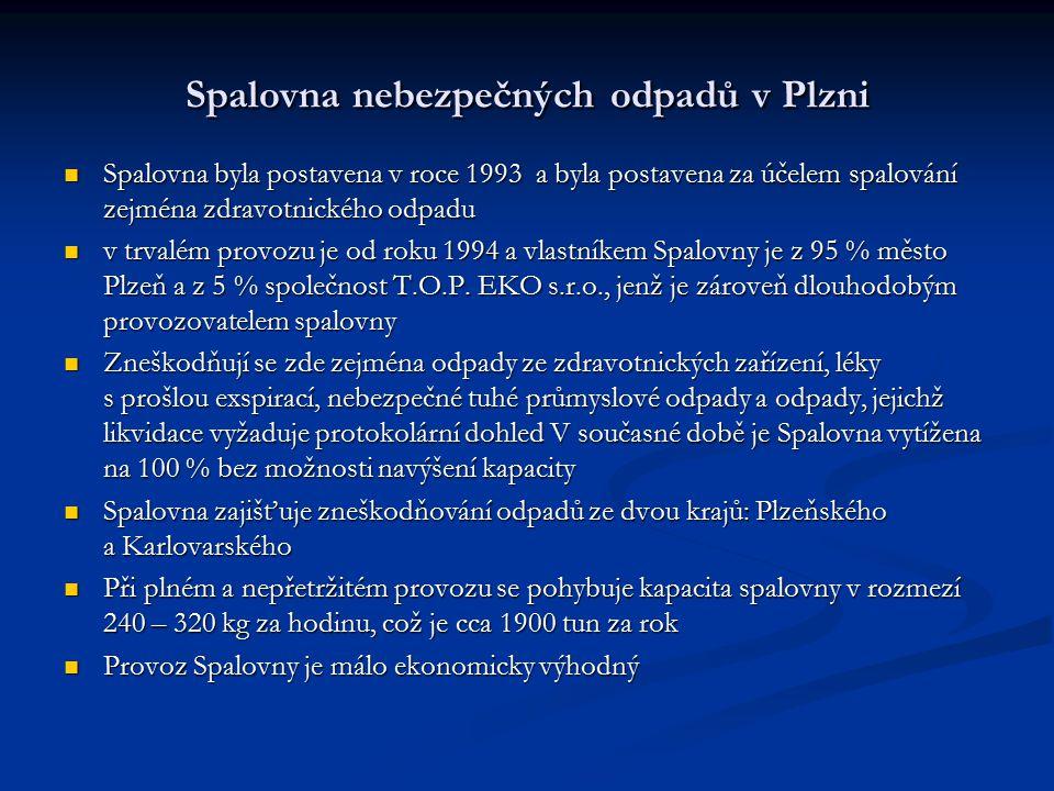 Spalovna nebezpečných odpadů v Plzni Spalovna byla postavena v roce 1993 a byla postavena za účelem spalování zejména zdravotnického odpadu Spalovna b