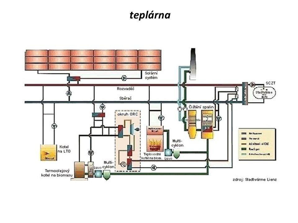 uhelná elektrárna turbogenerátor  elektrický stroj  poháněn turbínou  mění energii mechanickou v energii elektrickou při využití točivého magnetick