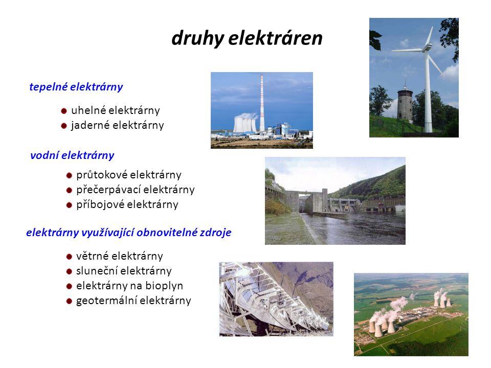 druhy elektráren tepelné elektrárny vodní elektrárny elektrárny využívající obnovitelné zdroje uhelné elektrárny jaderné elektrárny průtokové elektrárny přečerpávací elektrárny příbojové elektrárny větrné elektrárny sluneční elektrárny elektrárny na bioplyn geotermální elektrárny