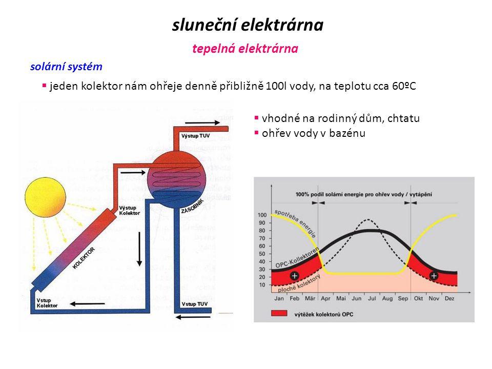 fototermický článek ( sluneční kolektor ) sluneční elektrárna tepelná elektrárna  pracuje na principu skleníkového efektu  teplo se zachytává pod sk