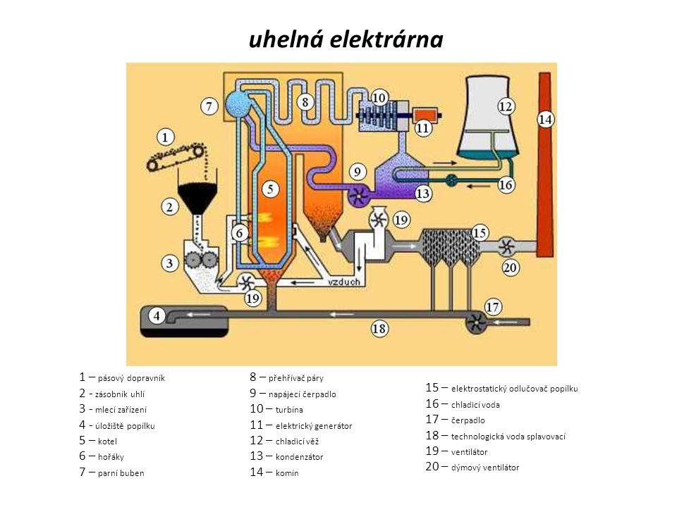 1 – pásový dopravník 2 - zásobník uhlí 3 - mlecí zařízení 4 - úložiště popílku 5 – kotel 6 – hořáky 7 – parní buben 8 – přehřívač páry 9 – napájecí čerpadlo 10 – turbína 11 – elektrický generátor 12 – chladicí věž 13 – kondenzátor 14 – komín 15 – elektrostatický odlučovač popílku 16 – chladicí voda 17 – čerpadlo 18 – technologická voda splavovací 19 – ventilátor 20 – dýmový ventilátor uhelná elektrárna
