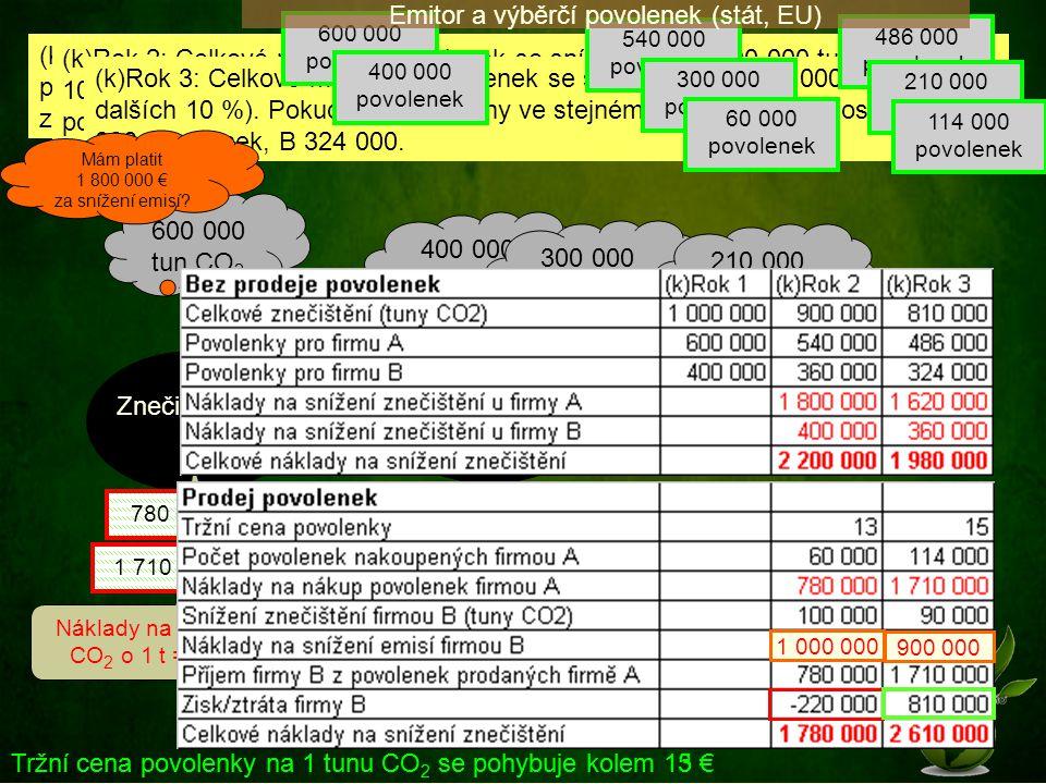 Znečišťovatel A Znečišťovatel B 600 000 tun CO 2 400 000 tun CO 2 Náklady na snížení CO 2 o 1 t = 30 € Náklady na snížení CO 2 o 1 t = 10 € Tržní cena
