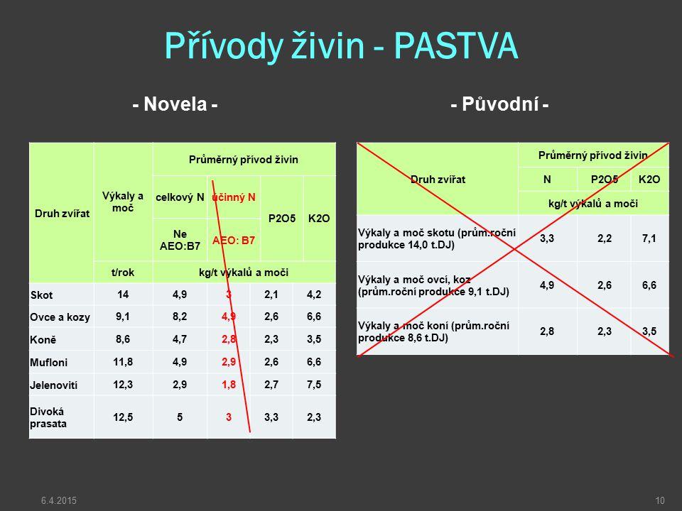 Přívody živin - PASTVA - Novela -- Původní - Druh zvířat Průměrný přívod živin NP2O5K2O kg/t výkalů a moči Výkaly a moč skotu (prům.roční produkce 14,