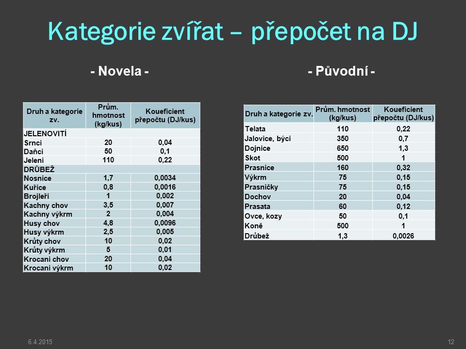 Kategorie zvířat – přepočet na DJ - Novela -- Původní - Druh a kategorie zv. Prům. hmotnost (kg/kus) Koueficient přepočtu (DJ/kus) Telata1100,22 Jalov