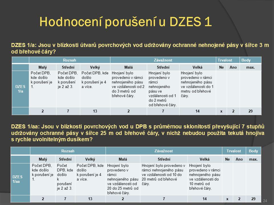 24 Hodnocení porušení u DZES 1 RozsahZávažnostTrvalostBody MalýStředníVelkýMaláStředníVelkáNeAnomax. DZES 1/a Počet DPB, kde došlo k porušení je 1. Po