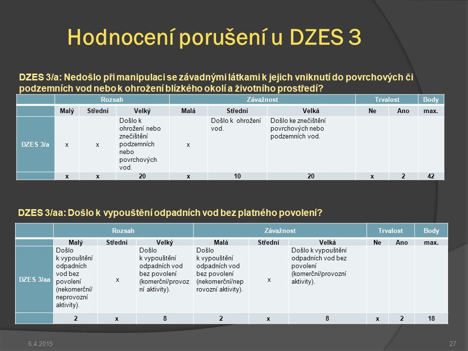 6.4.201527 Hodnocení porušení u DZES 3 DZES 3/a: Nedošlo při manipulaci se závadnými látkami k jejich vniknutí do povrchových či podzemních vod nebo k