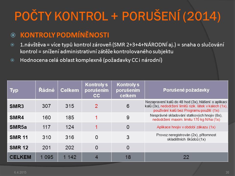 6.4.201530 POČTY KONTROL + PORUŠENÍ (2014)  KONTROLY PODMÍNĚNOSTI  1.návštěva = více typů kontrol zároveň (SMR 2+3+4+NÁRODNÍ aj.) = snaha o slučován
