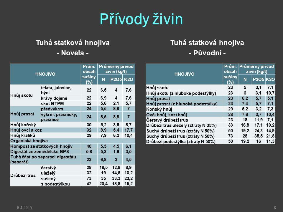 Přívody živin Tuhá statková hnojiva - Novela - Tuhá statková hnojiva - Původní - HNOJIVO Prům. obsah sušiny (%) Průměrný přívod živin (kg/t) NP2O5K2O